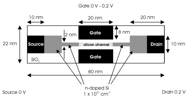 Double Gate MOSFET